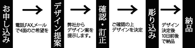 制作までの順序